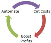 Automate IT Support